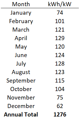 Monthly Solar Irradiation Data Alberta