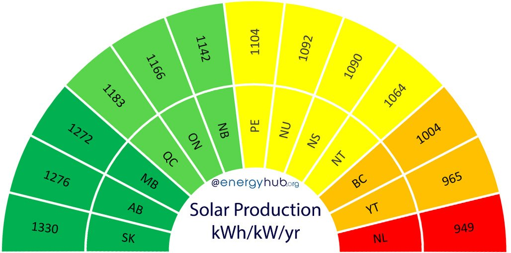Solar Energy Production Potential Canada